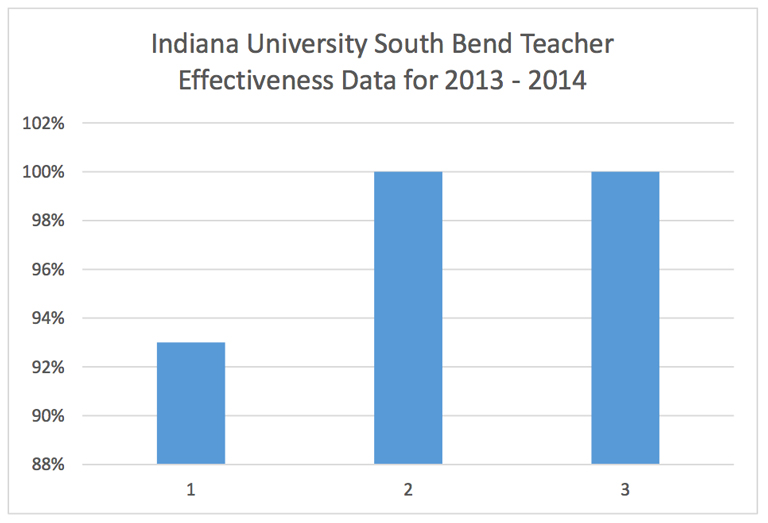teacher effectiveness chart 2013-2014
